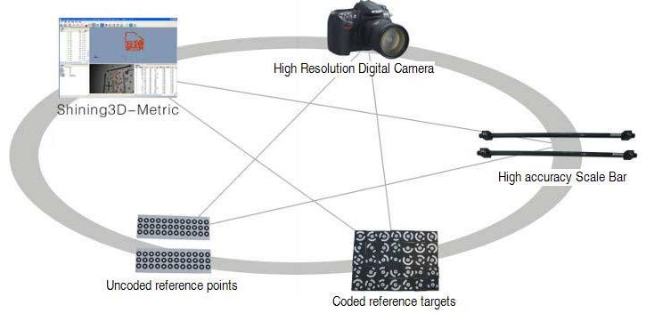 دوربین فتوگرامتری